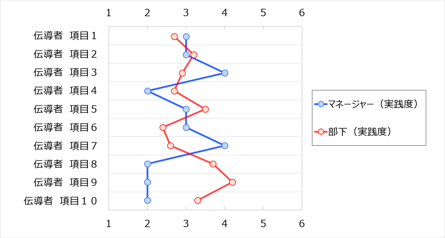 スネイクチャート 実践度と実践度