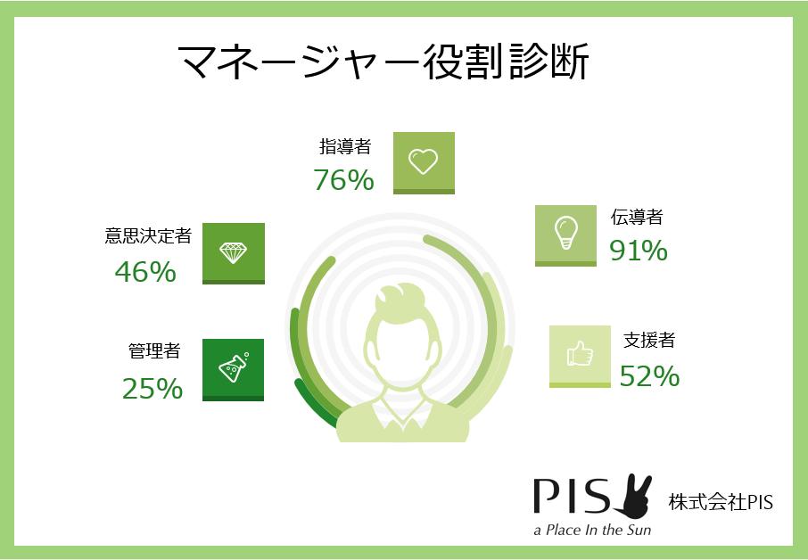マネージャー役割診断 表紙2