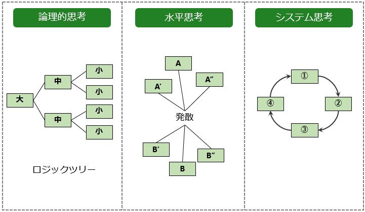 thinking type2