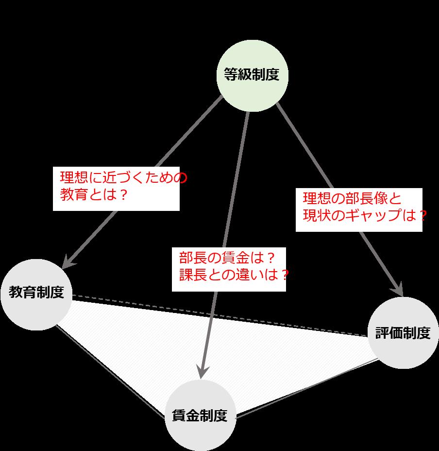 等級制度・評価制度・賃金制度・教育制度の関係